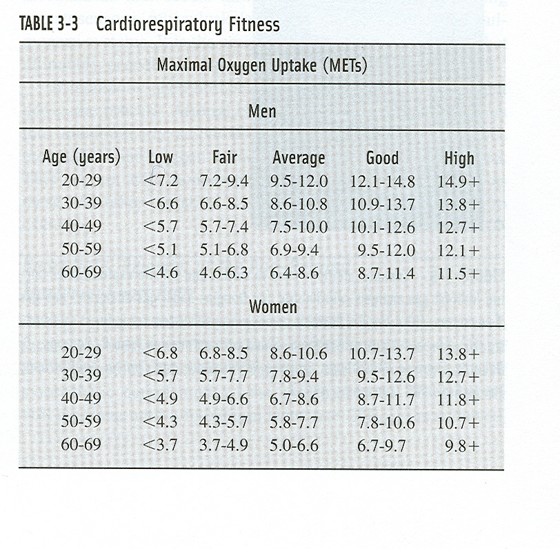 Reference Values For The 6 Minute Walk Test And The Relationship Among 6 Minute Walk Distance And Age